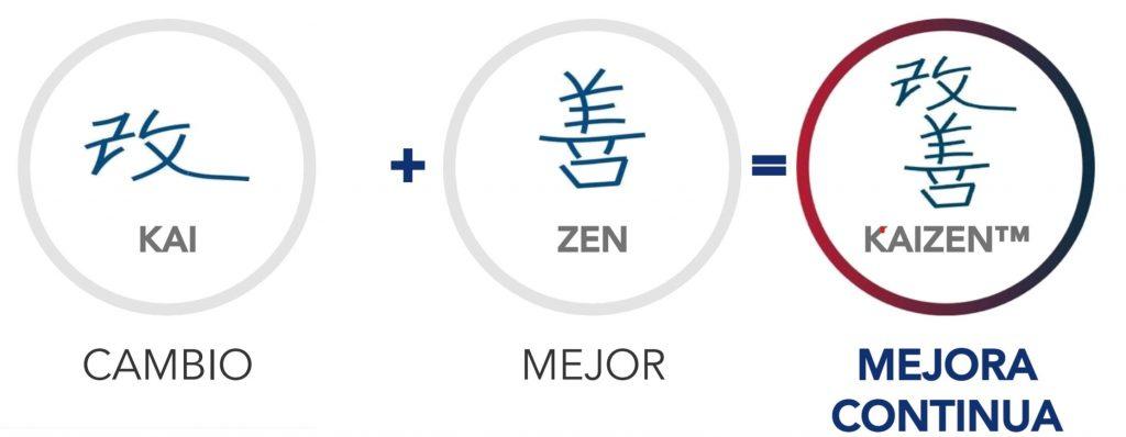 kaizen definición filosofía método
